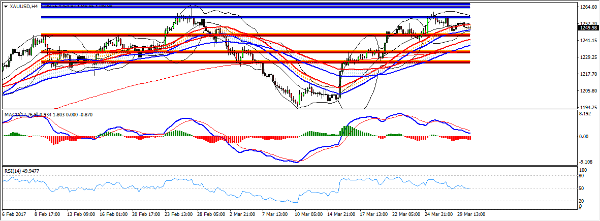US Session Technical Analysis March 30th