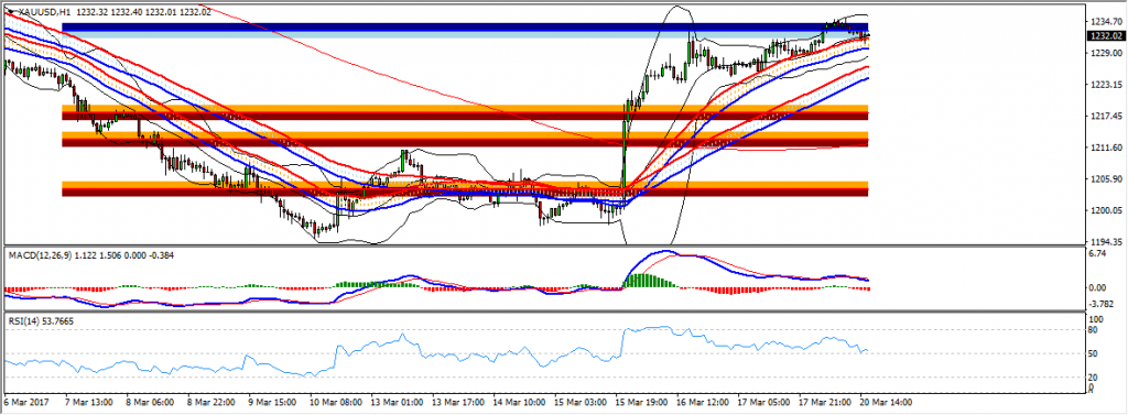 US Session Technical Analysis March 20TH