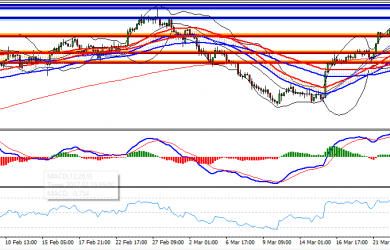 US Session Technical Analysis March 28th