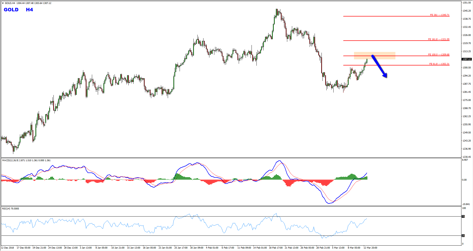 Gold Critical Zone Provides Bearish Opportunity