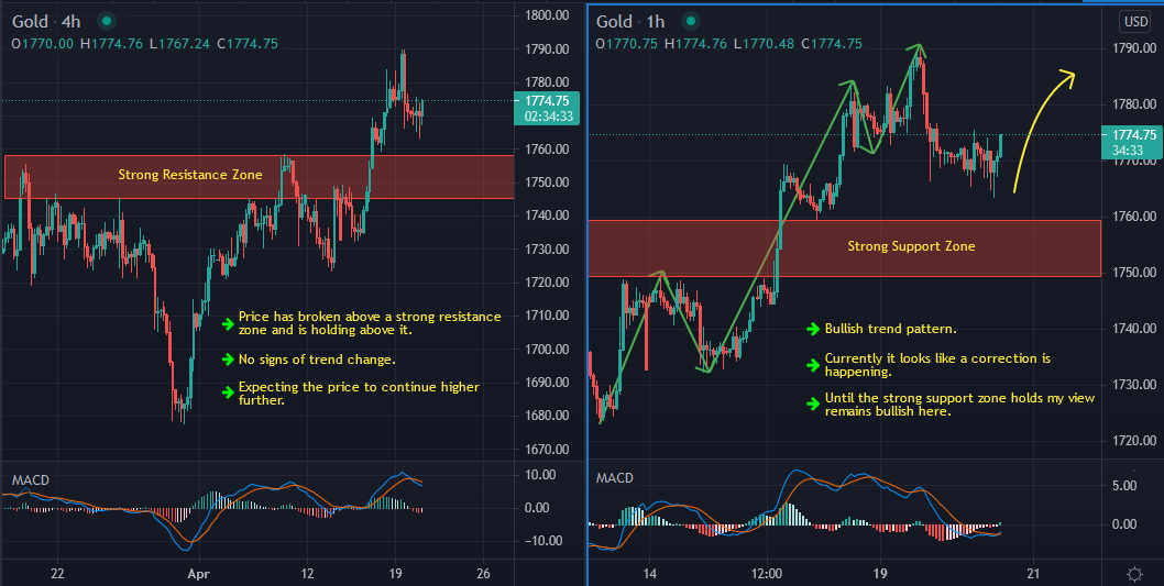 Gold Buy Idea Update And Follow Up