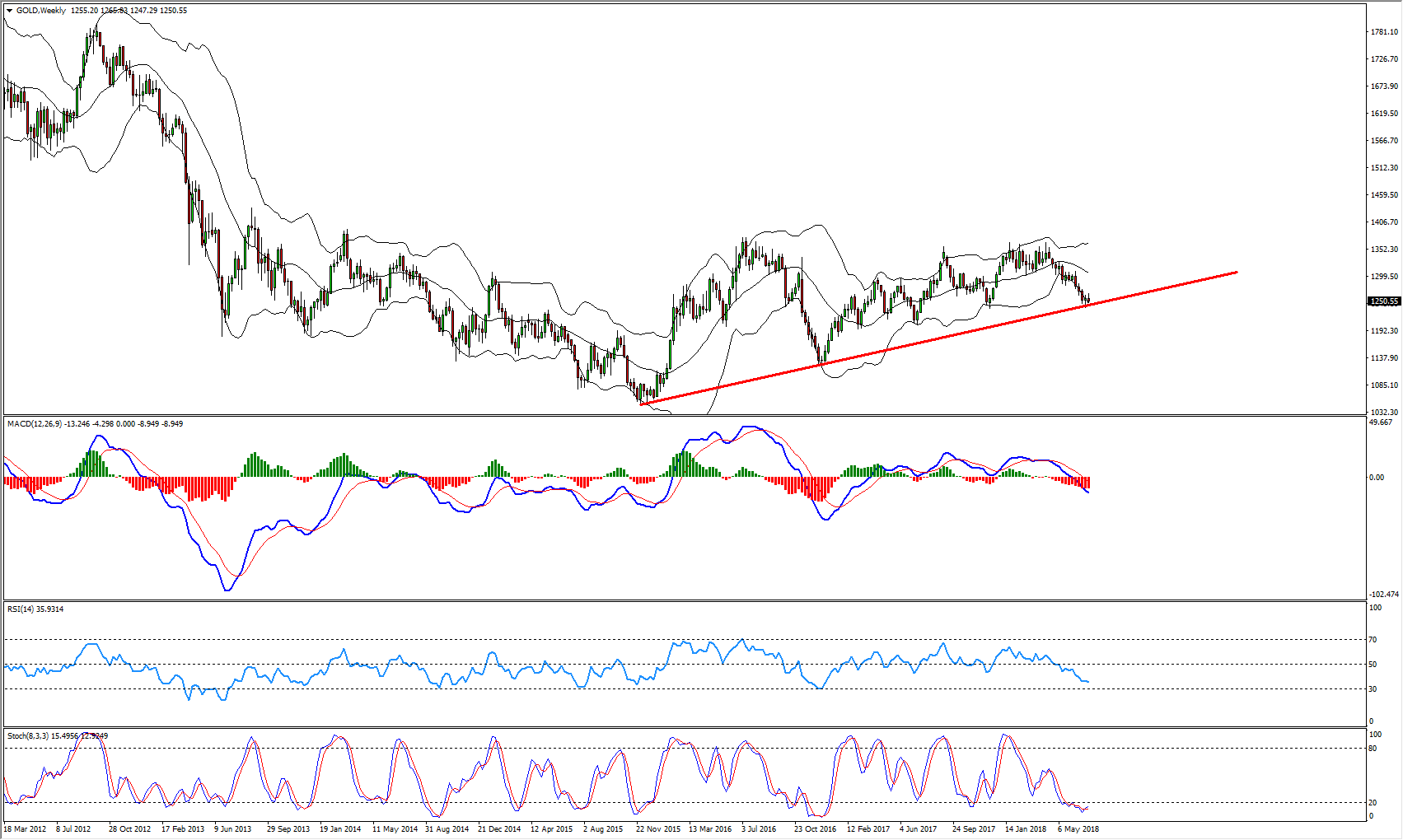 Gold Bullish Opportunity Is Forming At The Moment