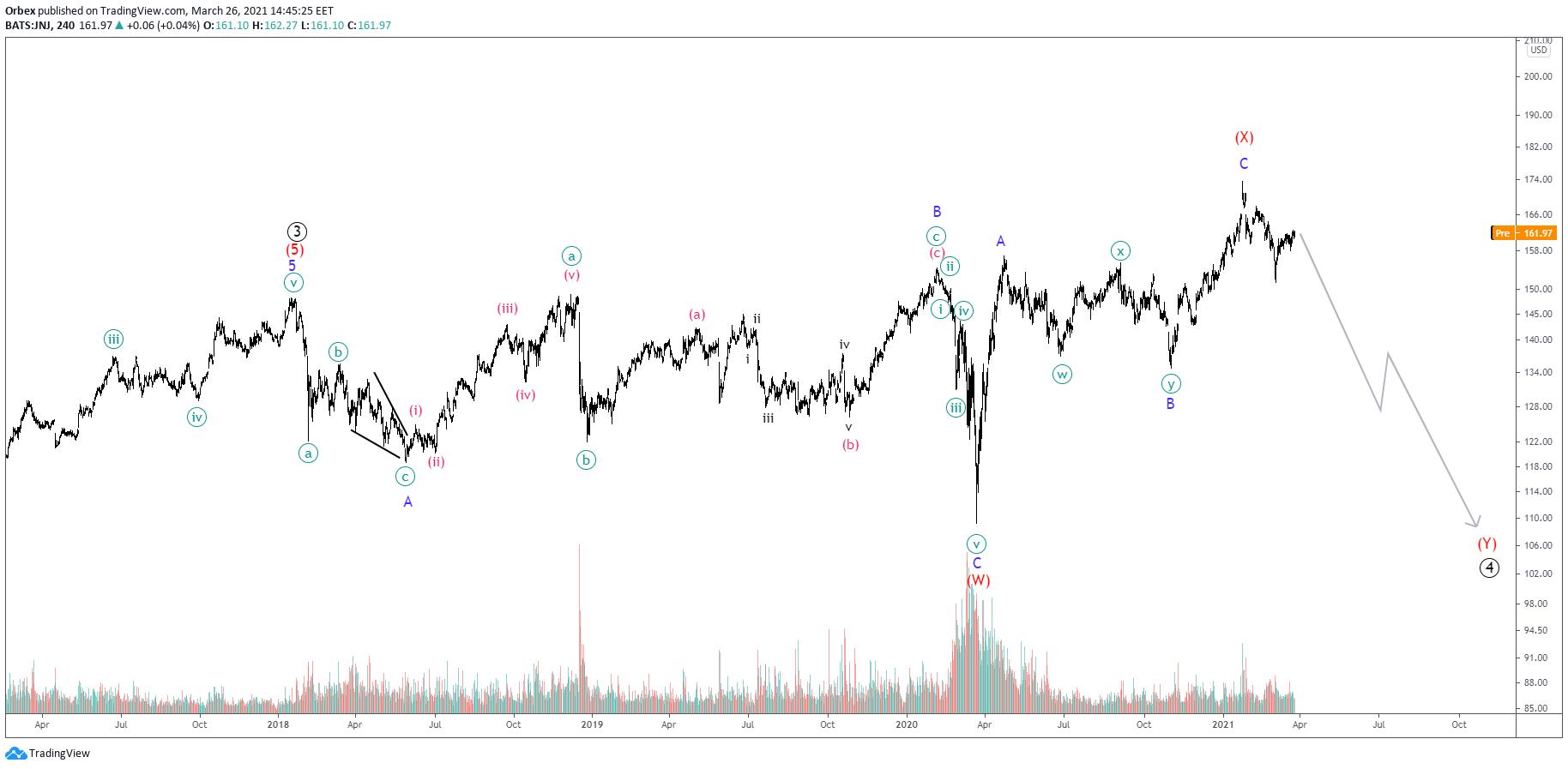 Elliott Waves On Johnson & Johnson Suggest Ending Diagonal Pattern