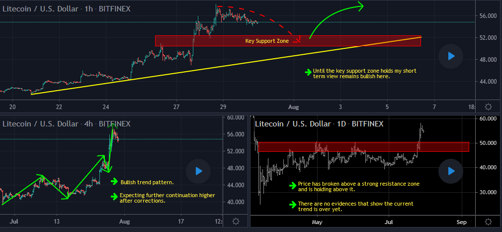 Litecoin Forecast Update And Follow Up