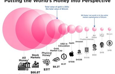 How big is bitcoin, really? This chart puts it all in perspective