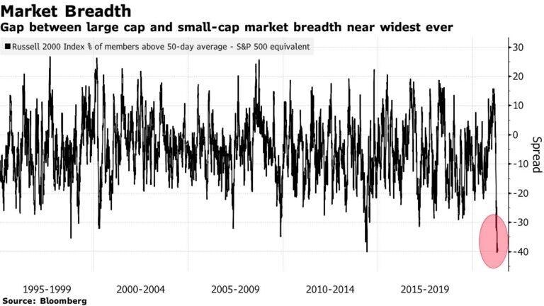 Stocks Waver Amid Mixed Economic Data, Virus Woes: Markets Wrap