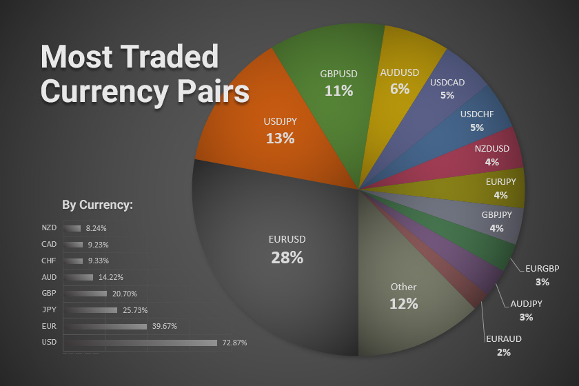 Most-Traded-Currency-Pairs