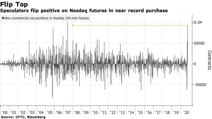 U.S. Futures Rise on Stimulus Hope; Bonds Fall: Markets Wrap