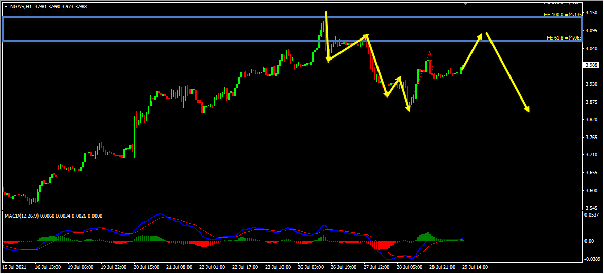 Technical Analysis - Natural Gas Short Term Forecast