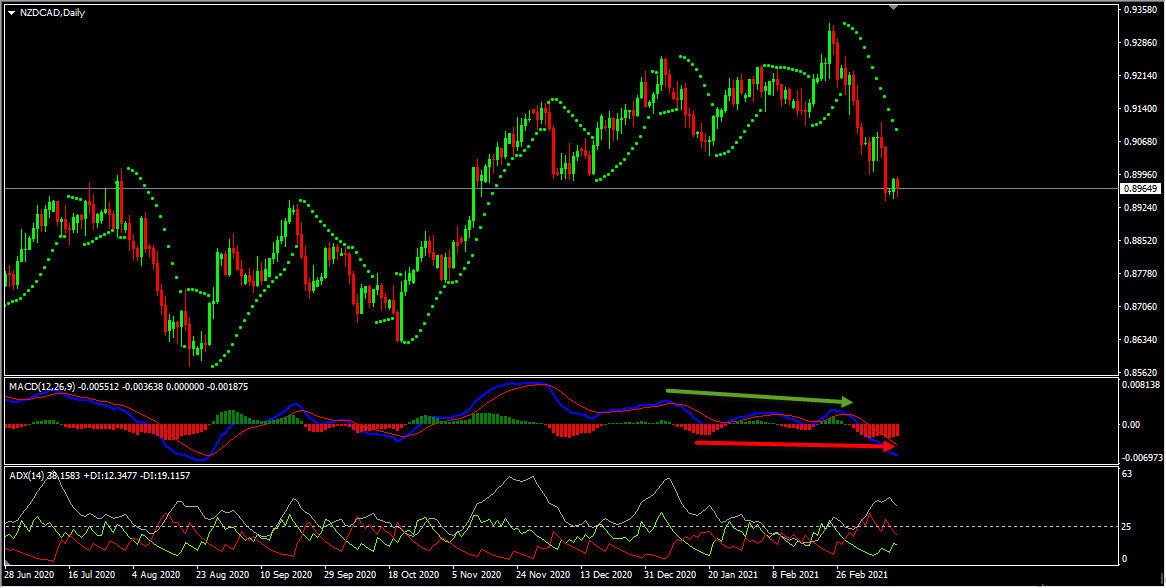 NZDCAD Technical Analysis and Forecast