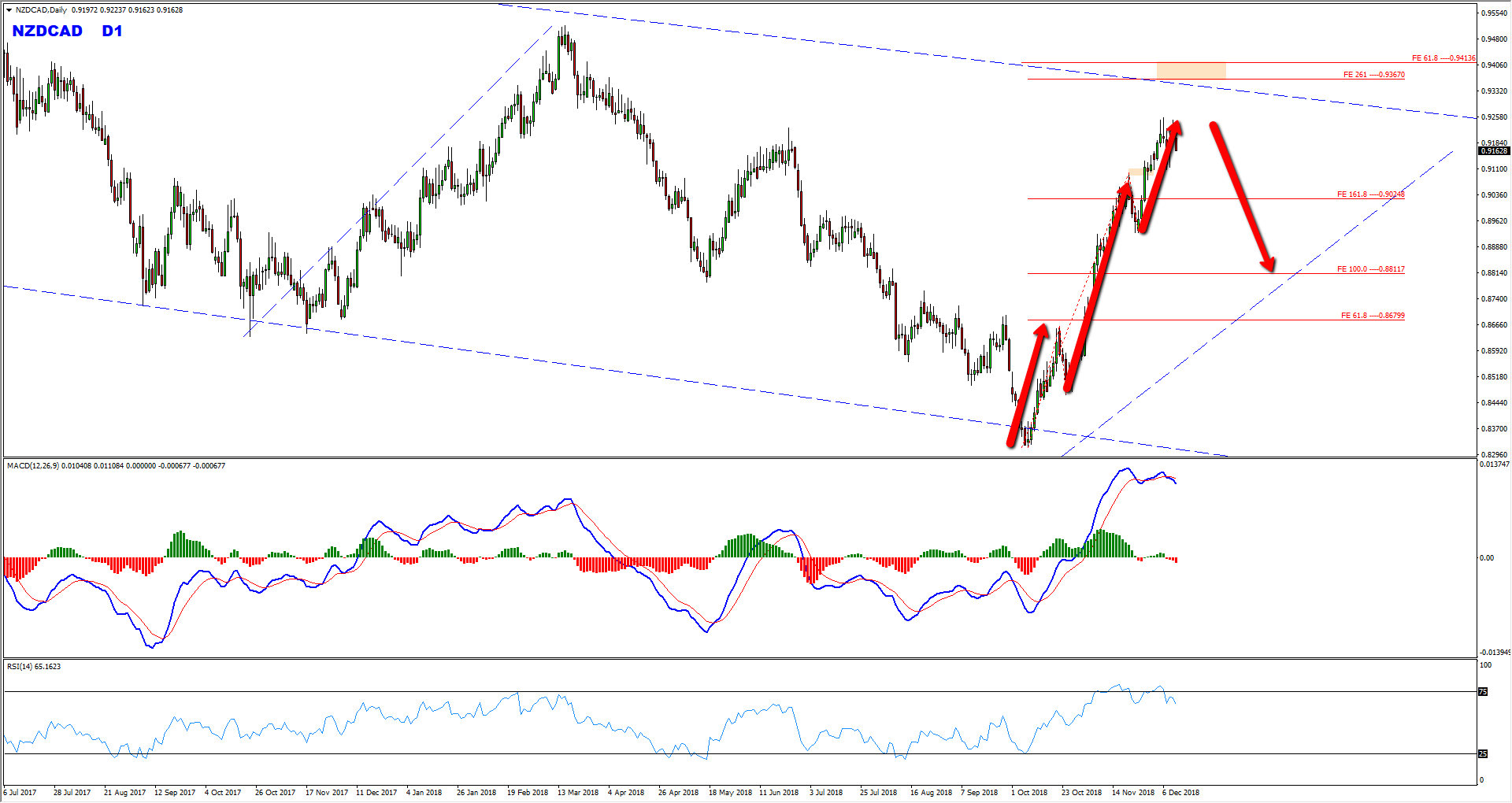 NZDCAD Sell Setup Forming At The Moment
