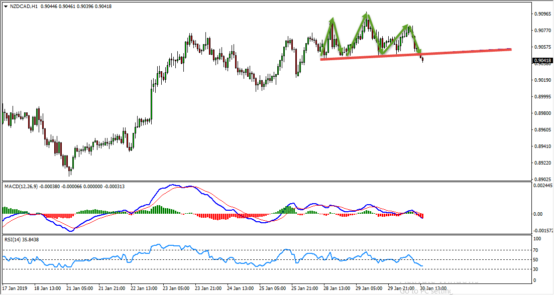 NZDCAD Head And Shoulders Pattern Provides Sell Opportunity