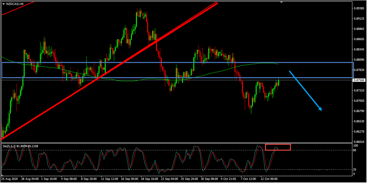 NZDCAD Forecast And Technical Analysis