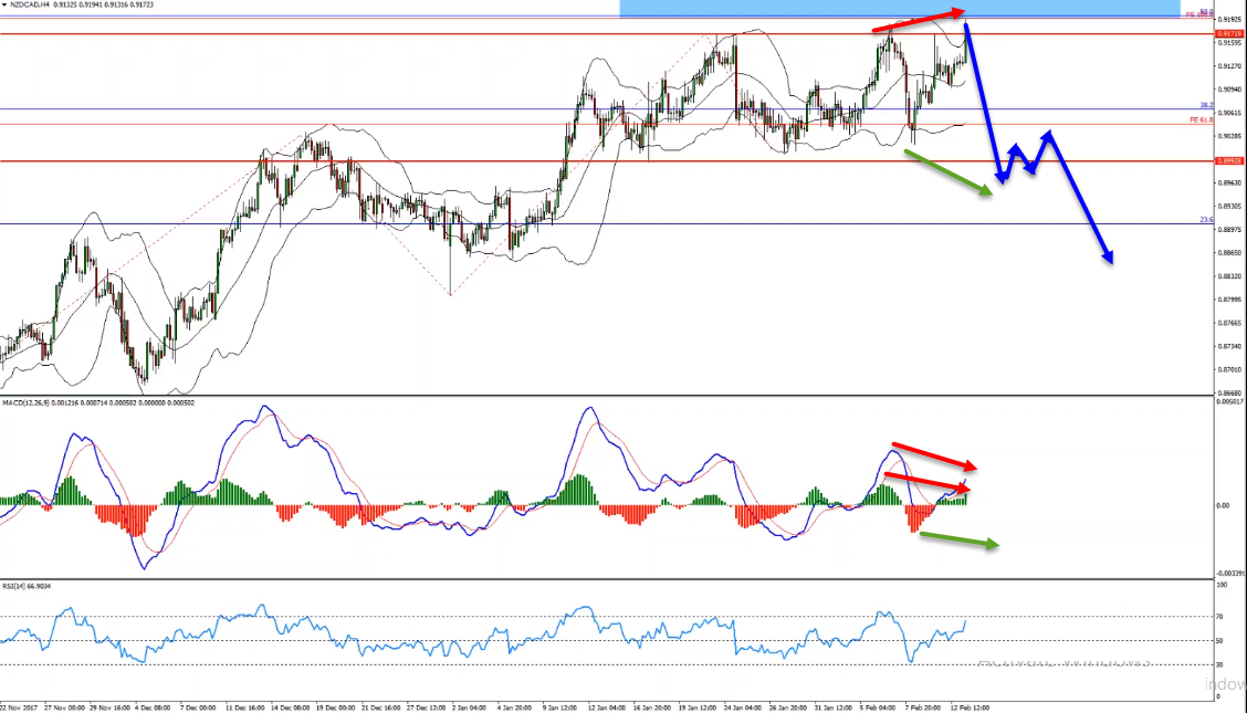 Potential NZDCAD Sell Opportunity From Magnet Zone