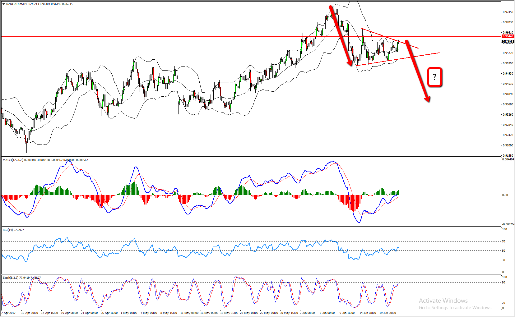 NZDCAD Sell Opportunity Near The Top Of The Range