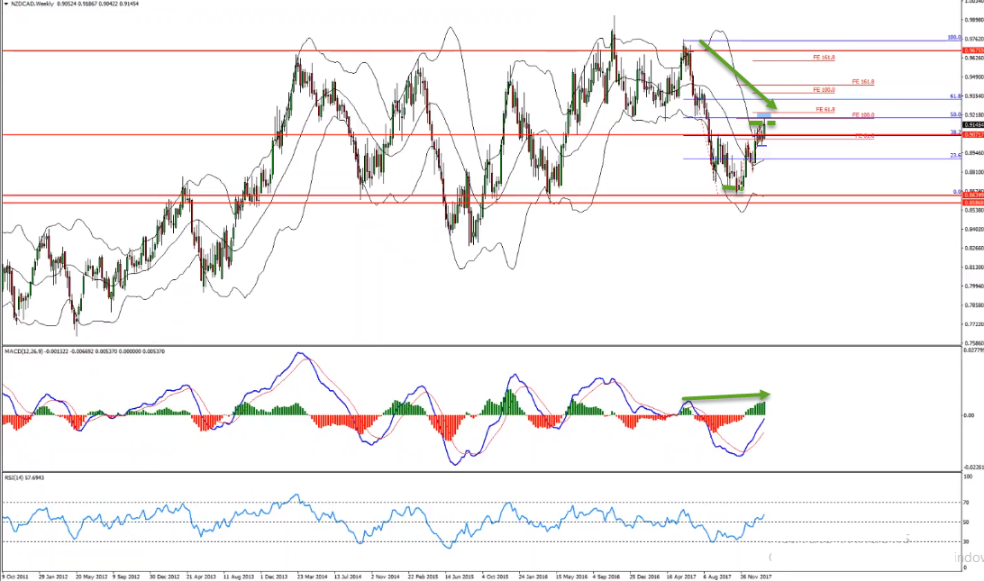 Potential NZDCAD Sell Opportunity Forming At The Moment
