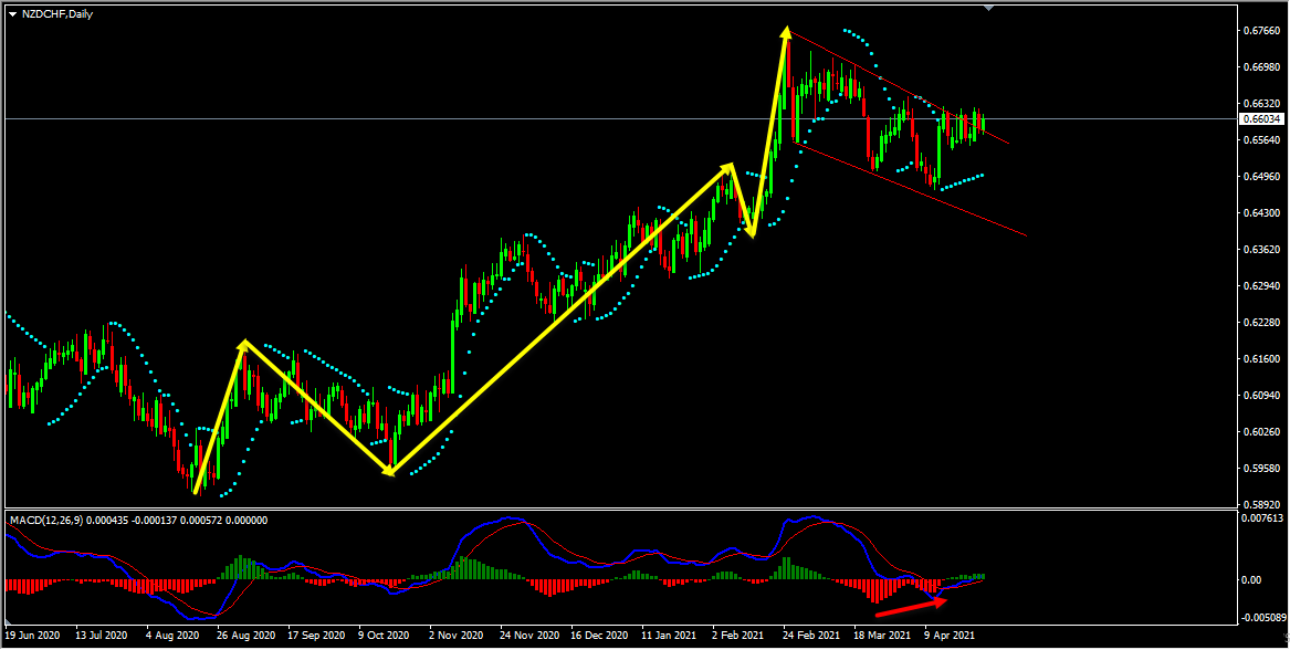 NZDCHF Technical Analysis And Forecast