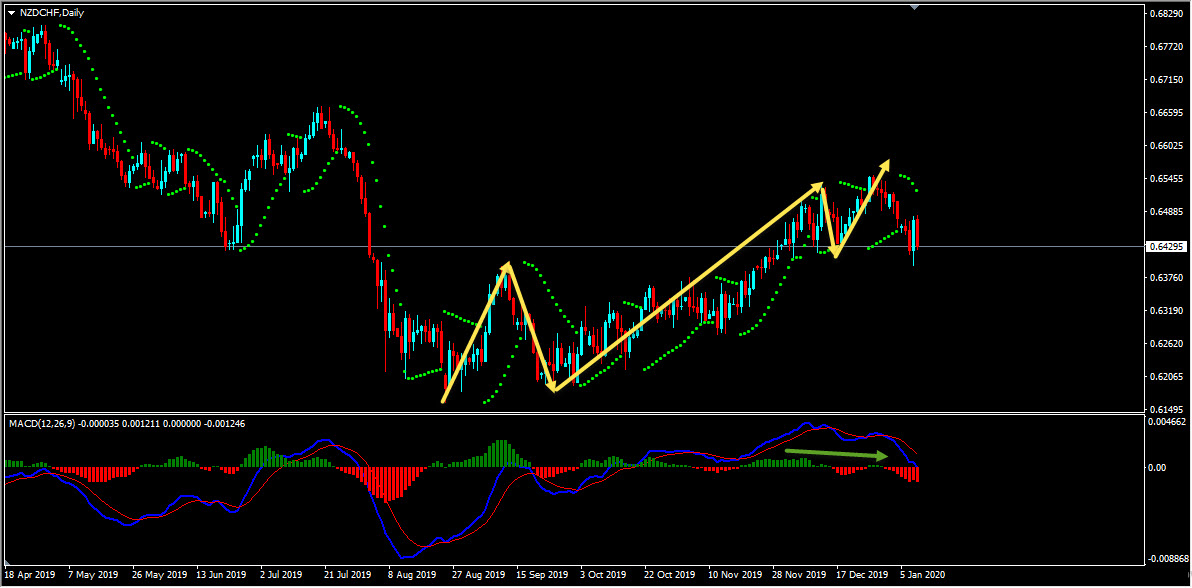 Technical Analysis - NZDCHF Sell Trade Idea