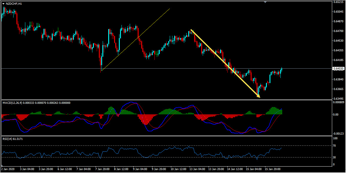 NZDCHF Sell Trade Idea Update And Follow Up