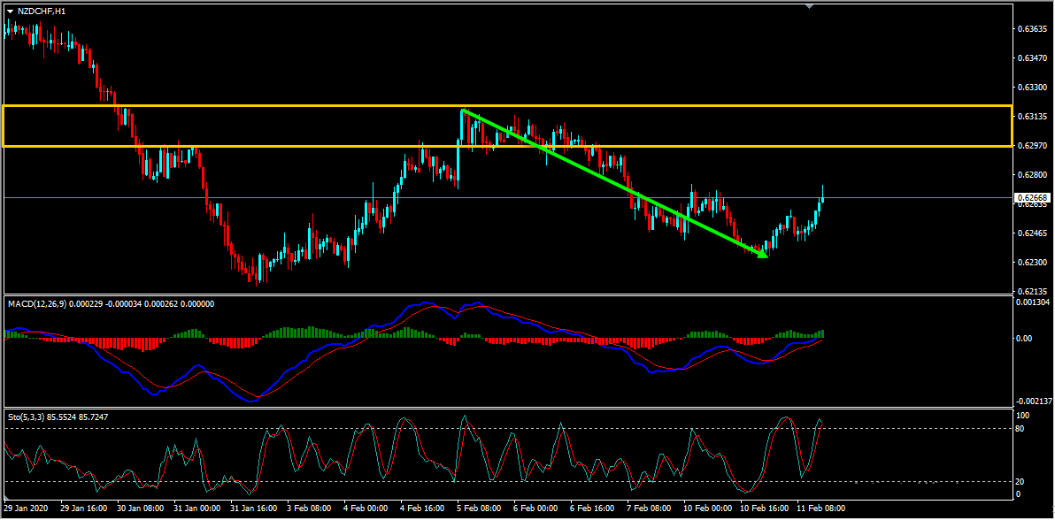 NZDCHF Technical Analysis Update And Follow Up