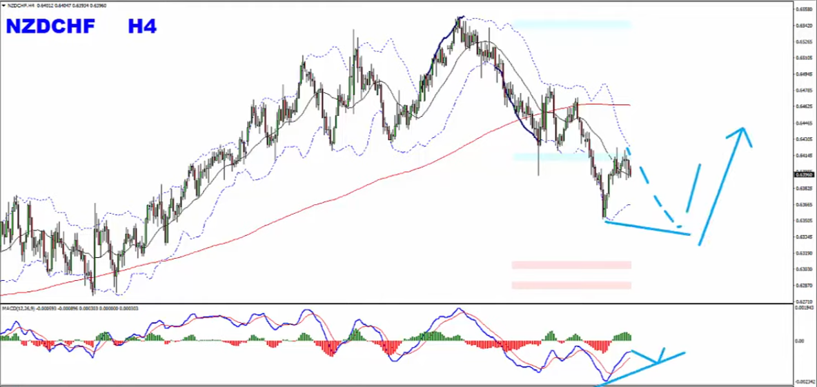 Forex Weekly Forecast Text Format January 19th to January 24th 2020