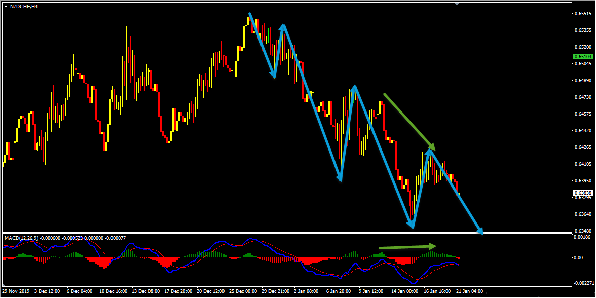Technical Analysis - NZDCHF Sell Idea Follow Up