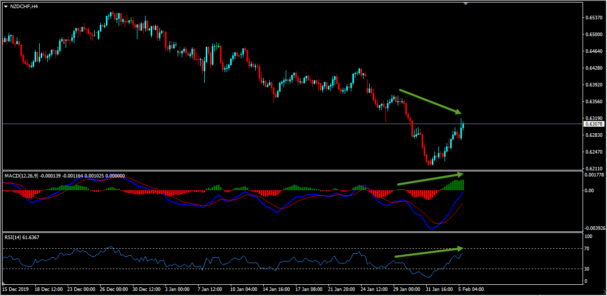 NZDCHF Forecast And Technical Analysis