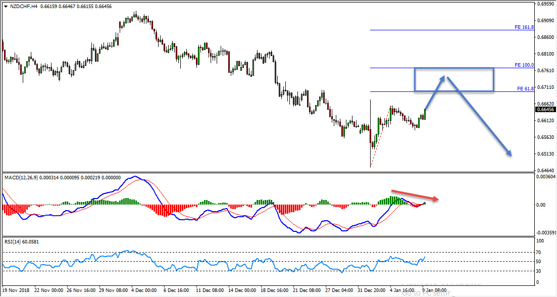 NZDCHF Bearish Convergence Provides Sell Opportunity