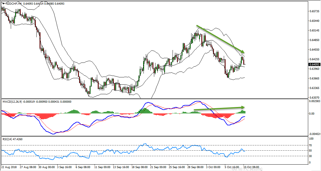 NZDCHF Bearish Opportunity Forming At The Moment