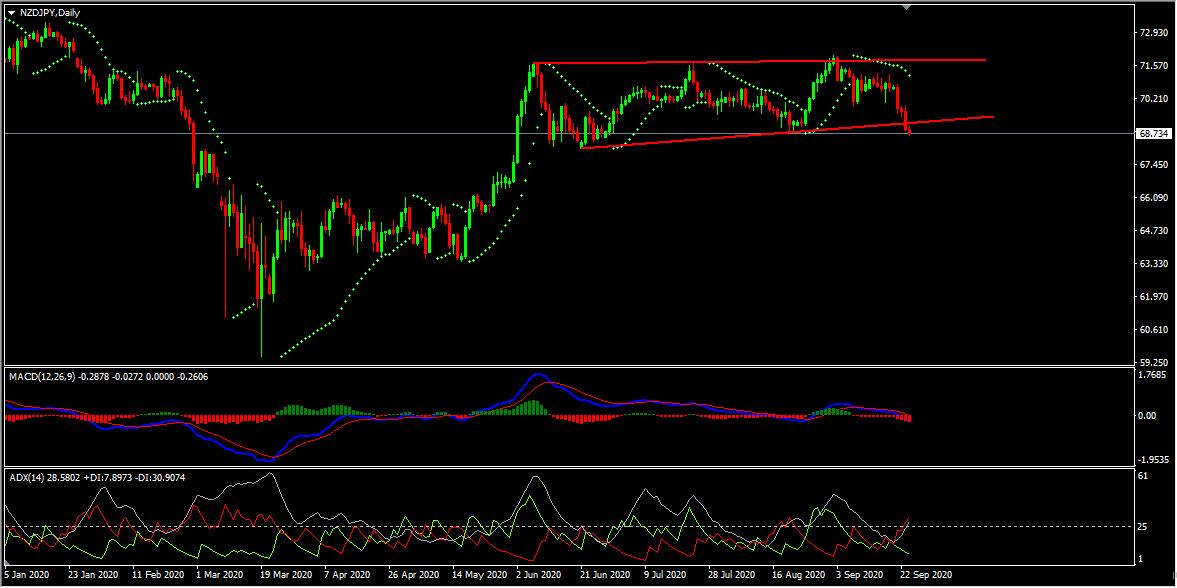 NZDJPY Technical Analysis And Forecast