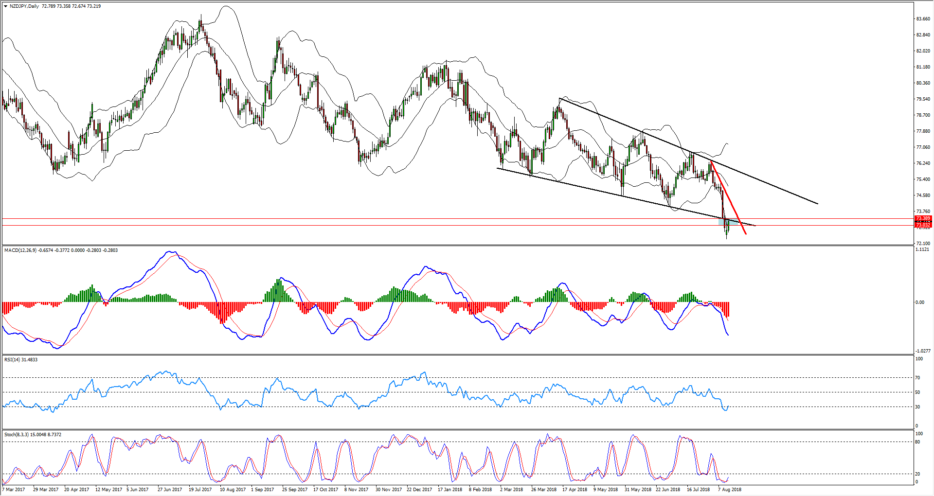 NZDJPY Daily Pattern Breakout Provides Sell Opportunity