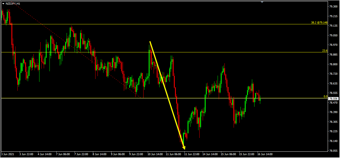 NZDJPY Forecast Update And Follow Up