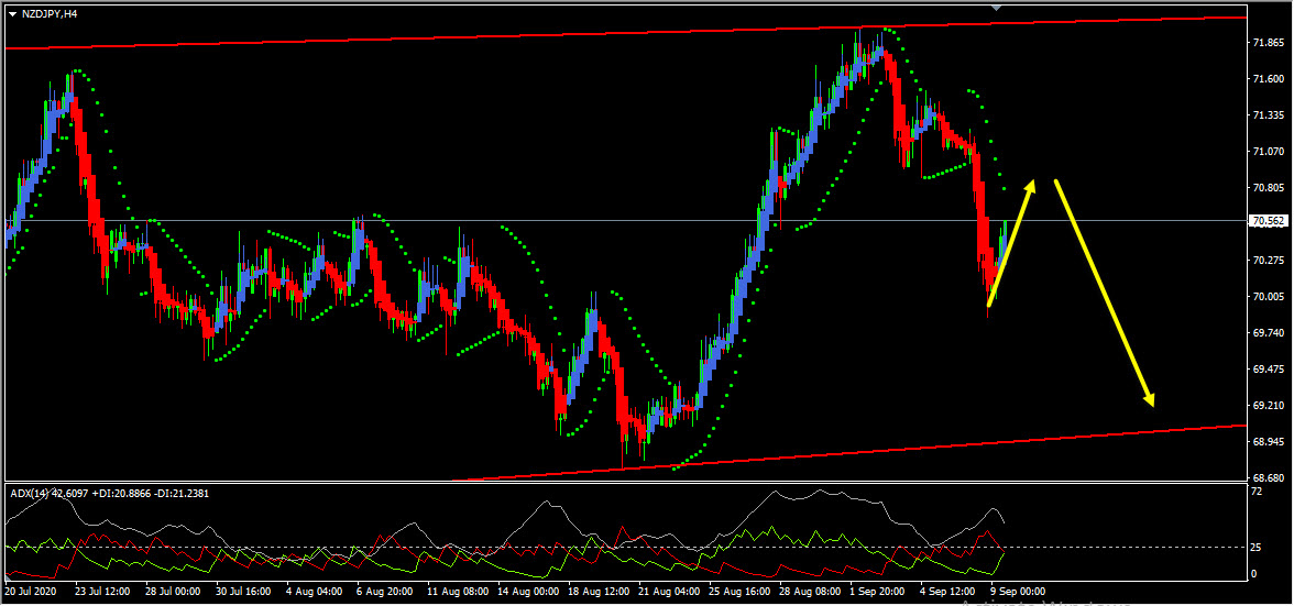 Technical Analysis - NZDJPY Short Term Forecast