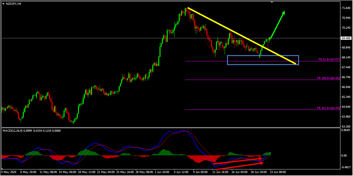 Technical Analysis – NZDJPY Forecast
