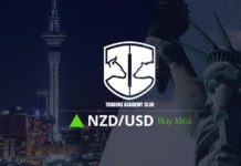 Technical Analysis - NZDUSD Forecast
