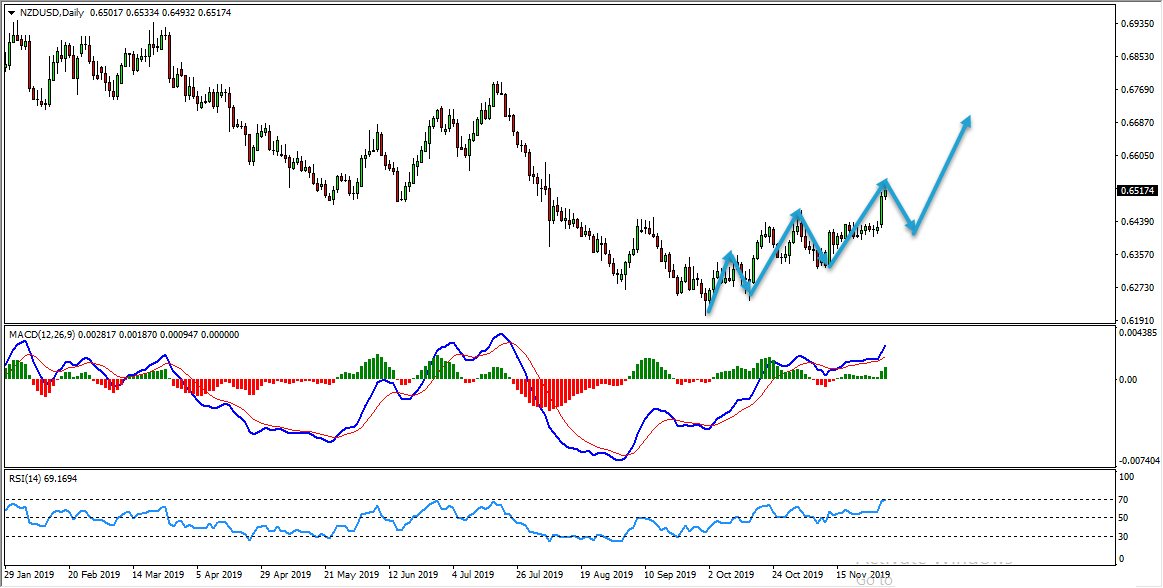 NZDUSD Buy Trade Setup Update And Follow Up