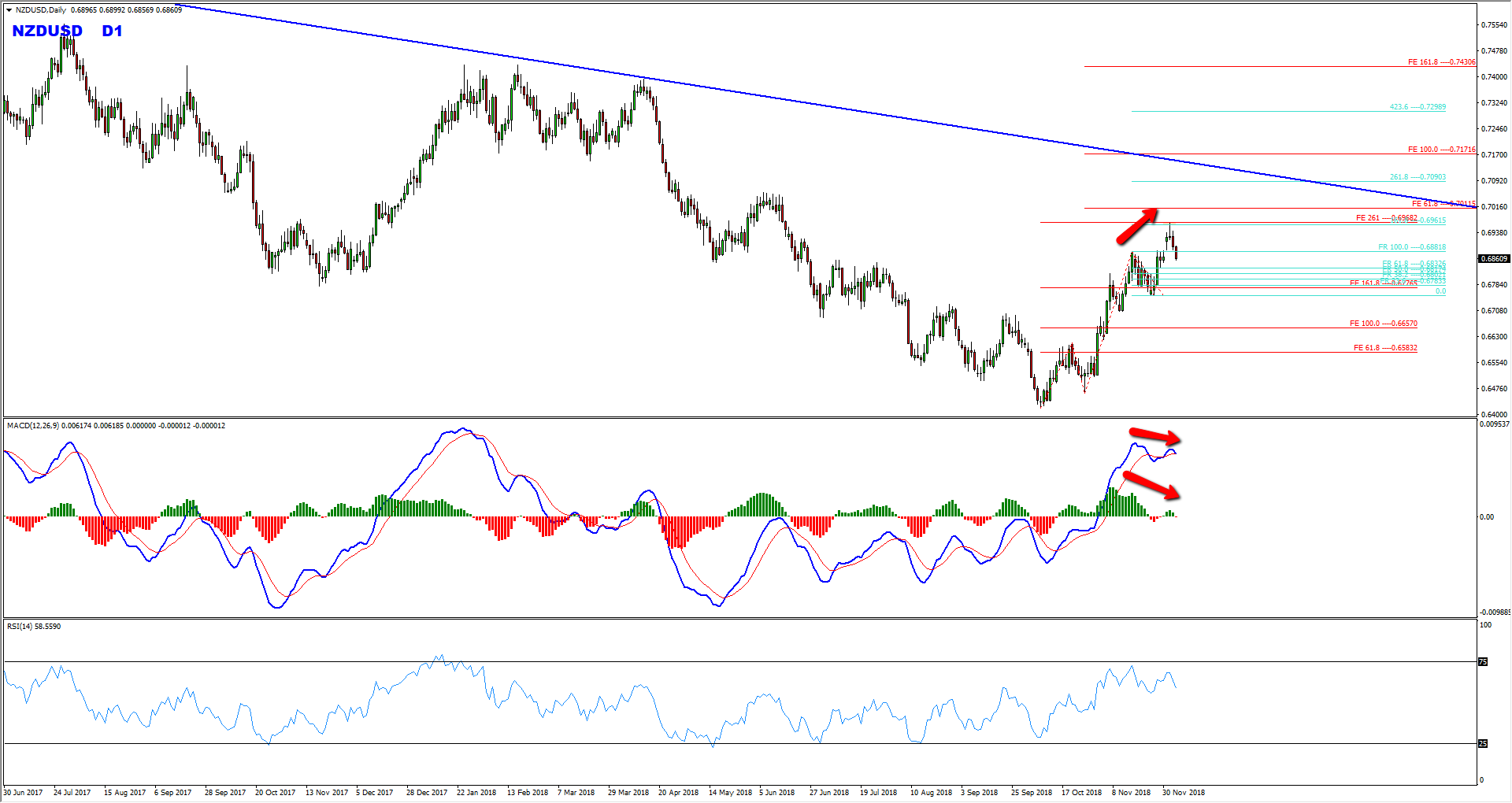 NZDUSD Sell Opportunity After Pullbacks