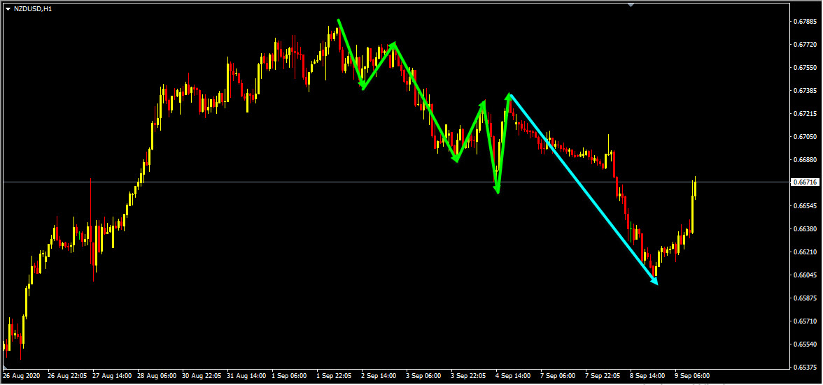 NZDUSD Forecast Update And Follow Up