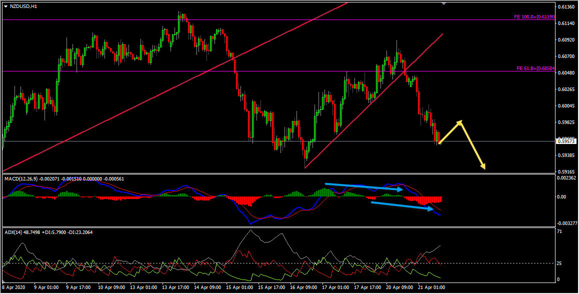 NZDUSD Short Term Forecast Update And EURNZD Technical Analysis