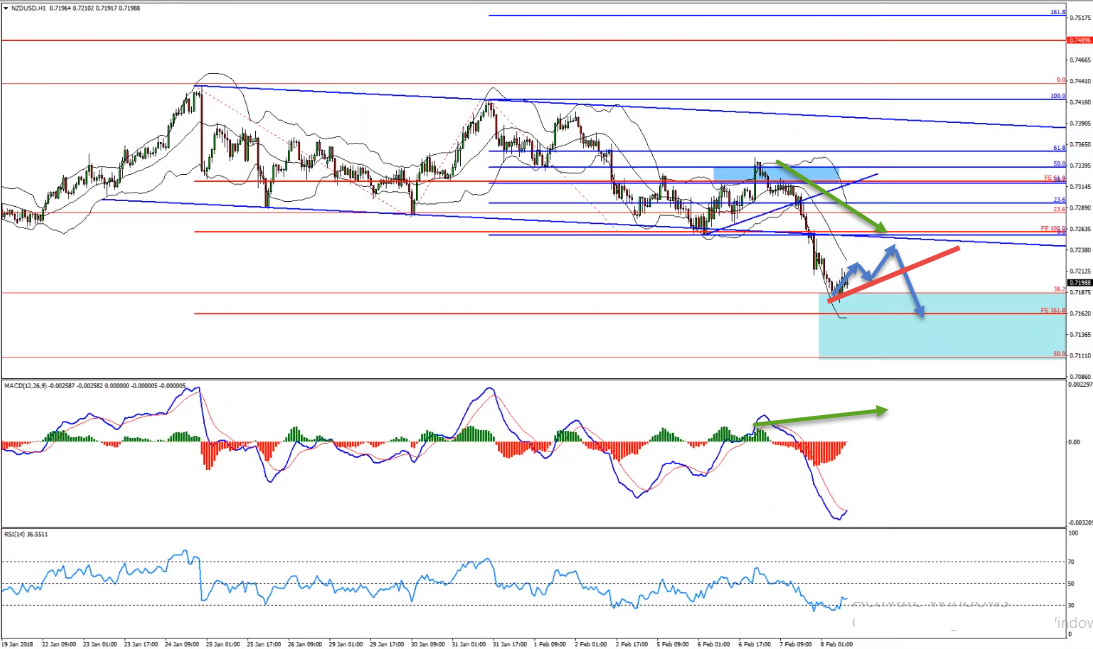 Pullback in NZDUSD Will Provide Us Sell Opportunity