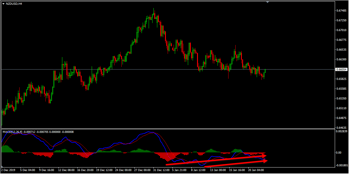 Technical Analysis - NZDUSD Short Term Buy Idea