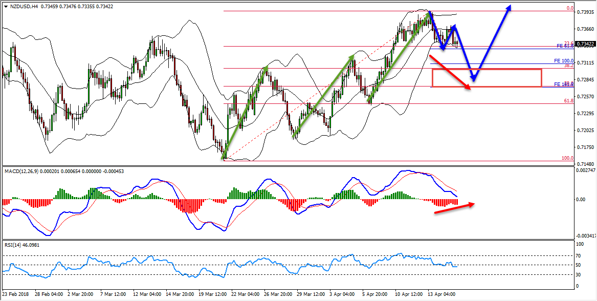 NZDUSD Triple Cycle Provides Buy Opportunity