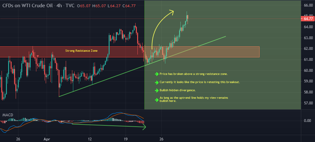 Oil Intraday Buy Setup Update And Follow Up