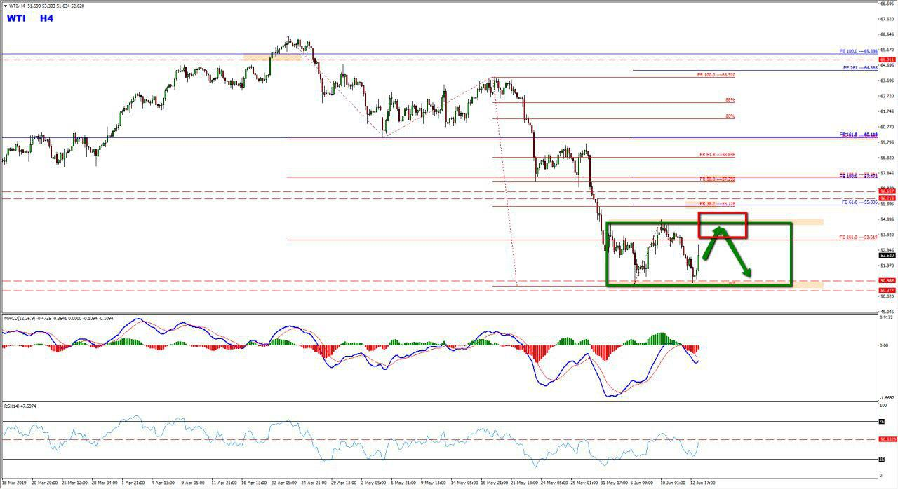 Oil Range Provides Bearish Opportunity