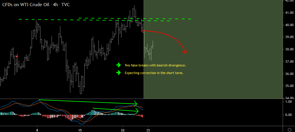 Oil Forecast Follow Up And Update