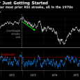 History Hints Overbought Dow May Be Just Getting Started: Chart