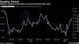 Pound Marches to Six-Week High With Dollar on the Defensive