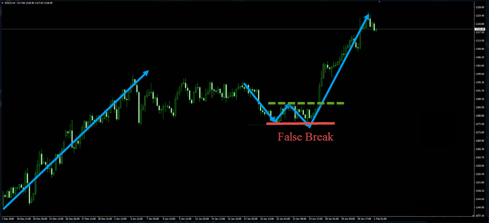 How To Trade With Price Action Only (No Indicators!)