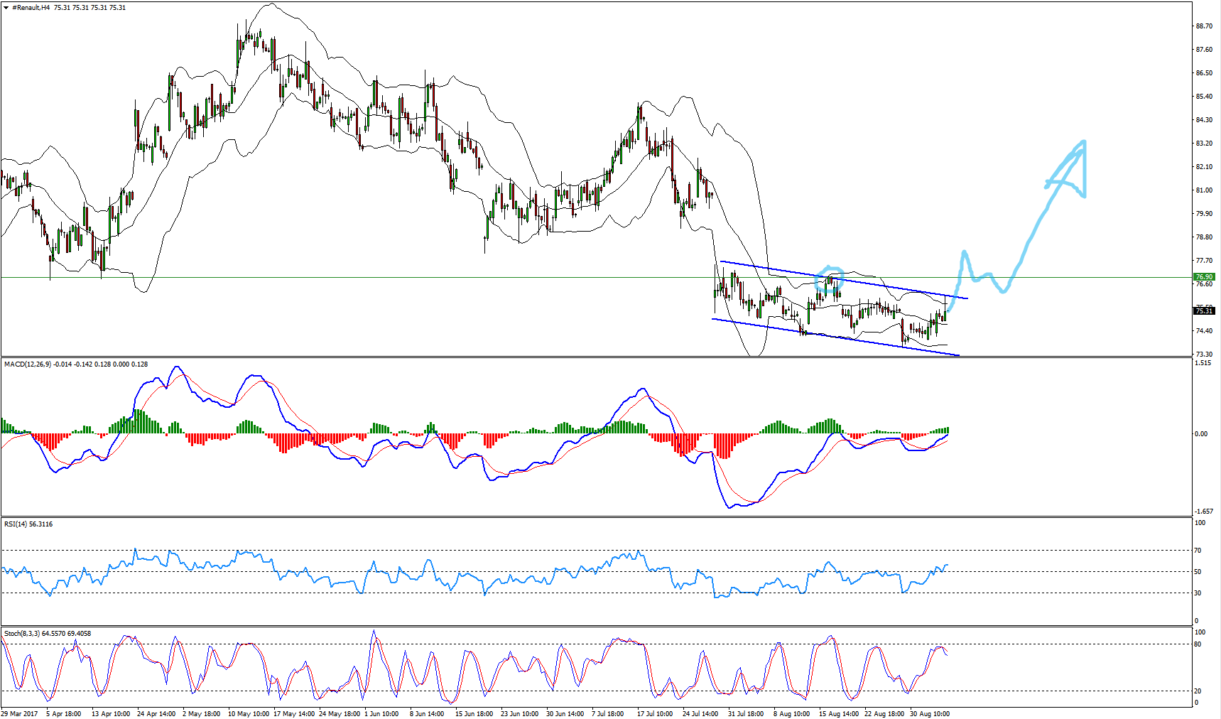Renault Buy Opportunity Forming