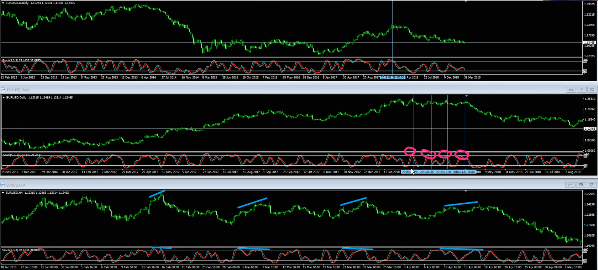 How To Trade Successfully With Stochastic Indicator